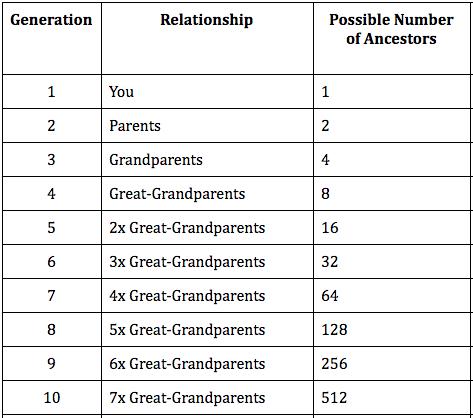 ten-generations